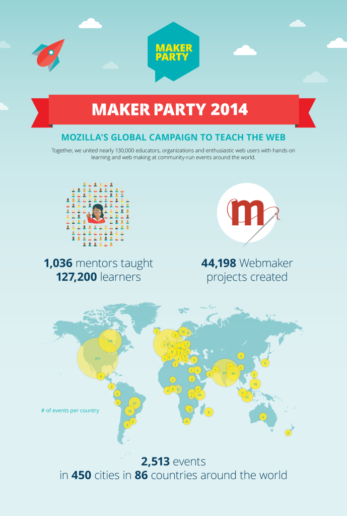 makerparty_postparty_infographic_static_vertical_v2